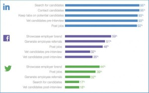 Survey Says Recruit: Job Seeker Data and What it Means for You
